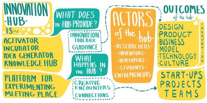 Innovation-hub
