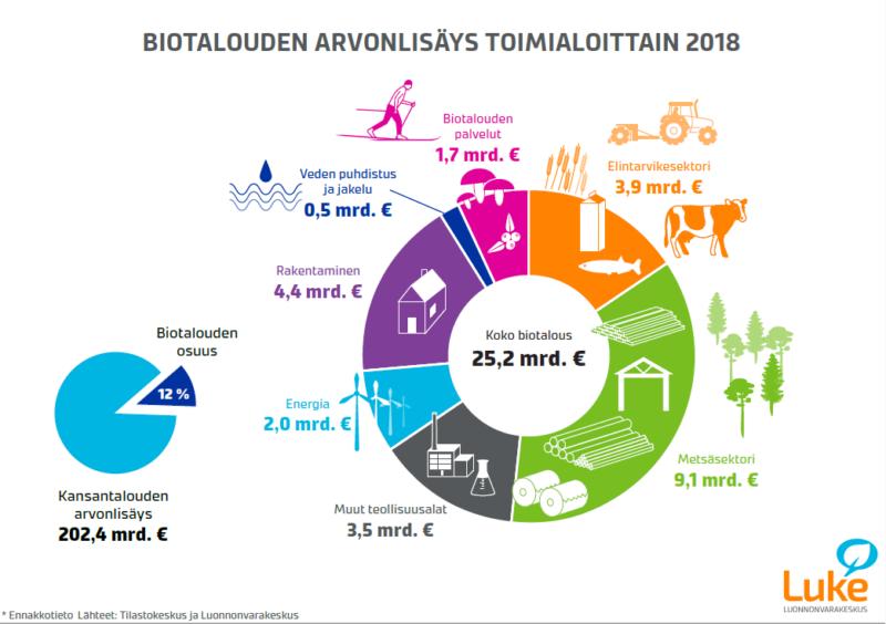 Biotalouden-arvonlisays-toimialoittain-2018-su-800x564